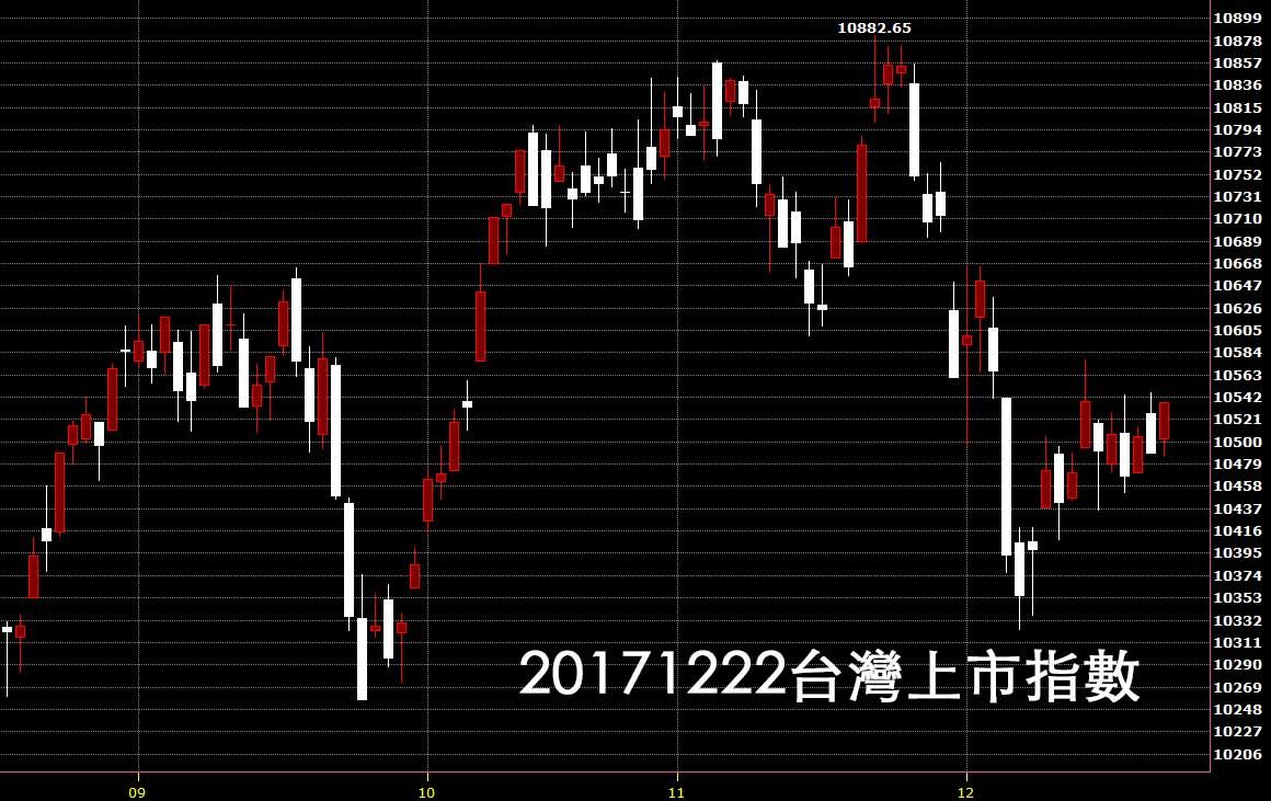 20171222台股分析看日K線圖股票技術分析教學