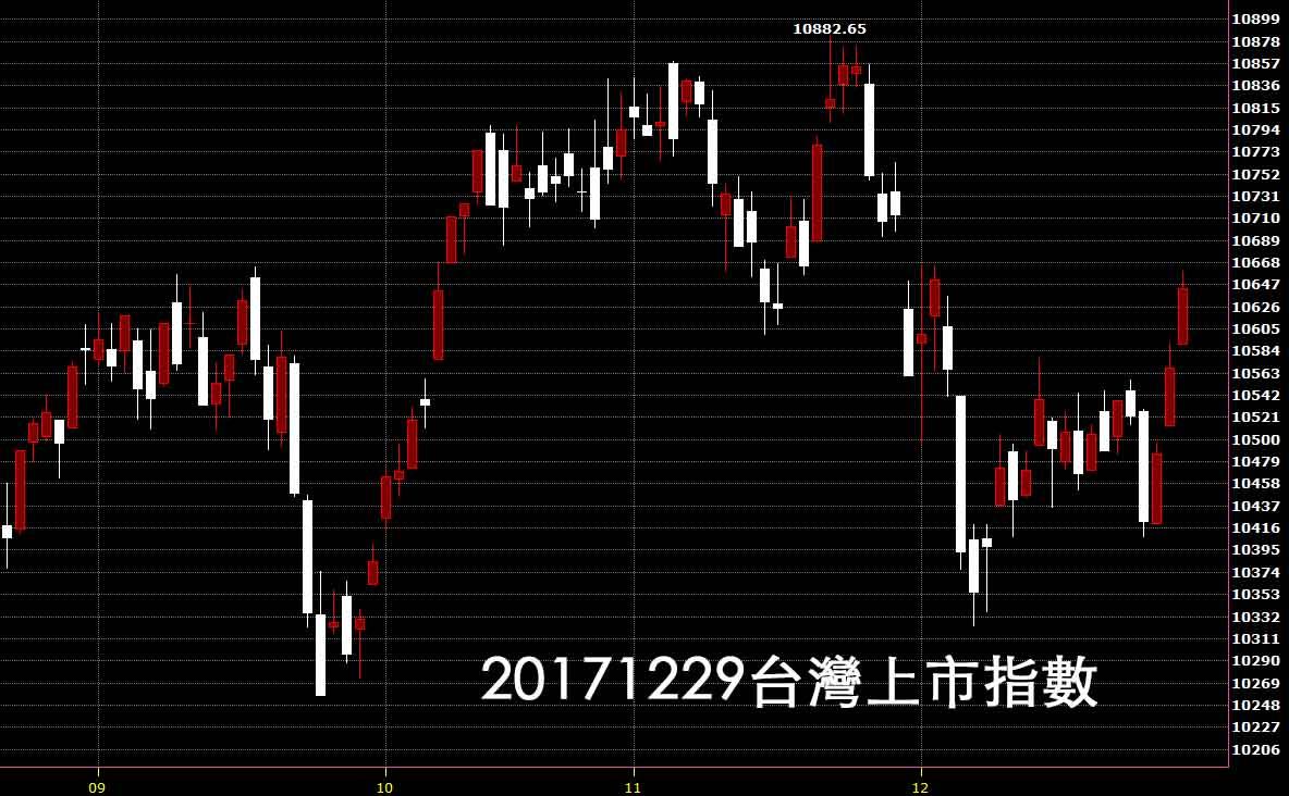 20171229台灣上市指數股價技術分析教學看日K線圖就知買股票