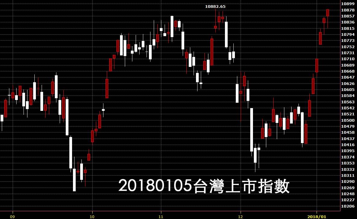 20180105台股上市指數股價技術分析教學看日K線圖