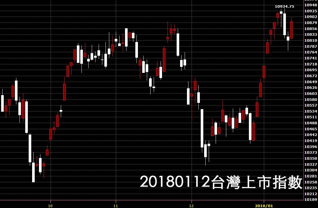 20180112台股上市指數日K線圖股價技術分析教學