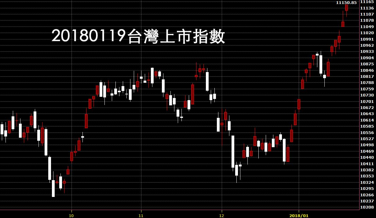 20180119台股上市指數日K線圖鵝爸股價技術分析教學