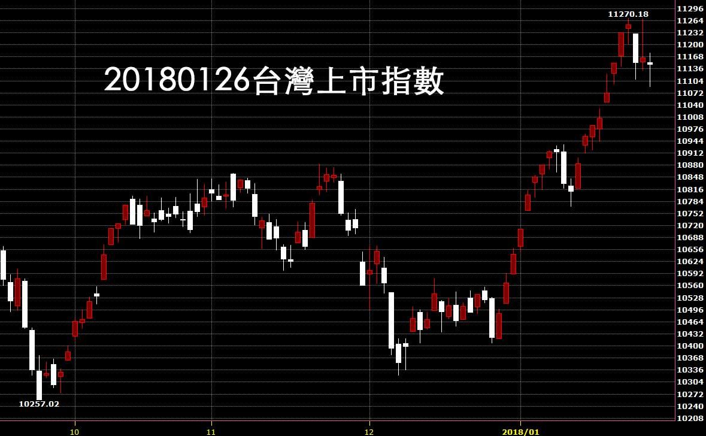 20180126台灣上市指數日K線圖免費技術分析教學