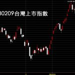 20180209台灣上市指數日K線圖說明技術分析如何看系統性風險導致的全球股災和選擇權融資斷頭