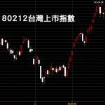 20180212台灣上市指數日K線圖新春紅盤股票教學