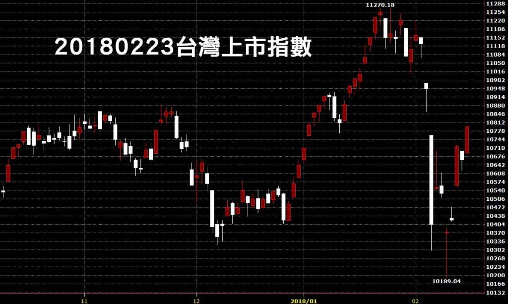 20180223台股上市指數日K線圖新春紅盤技術分析教學