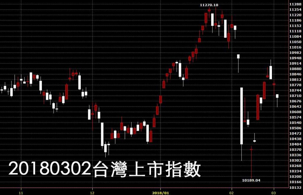 20180302台灣上市指數日K線圖免費股票教學技術分析