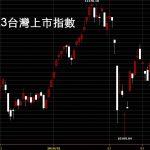 20180323台灣上市指數日K線圖技術分析看出國際股市崩盤在即