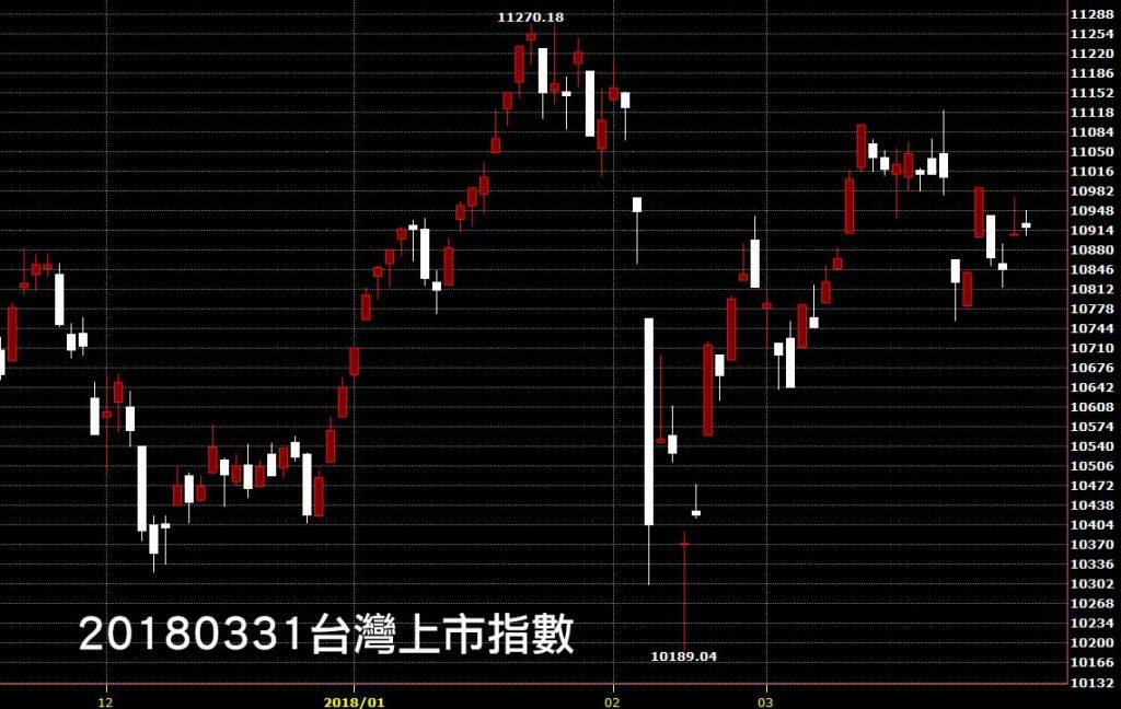 20180331台灣上市指數日K線圖股價技術分析教學