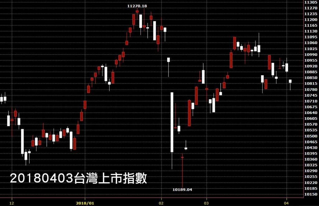 20180403台灣上市指數日K線圖鵝爸免費技術分析教學