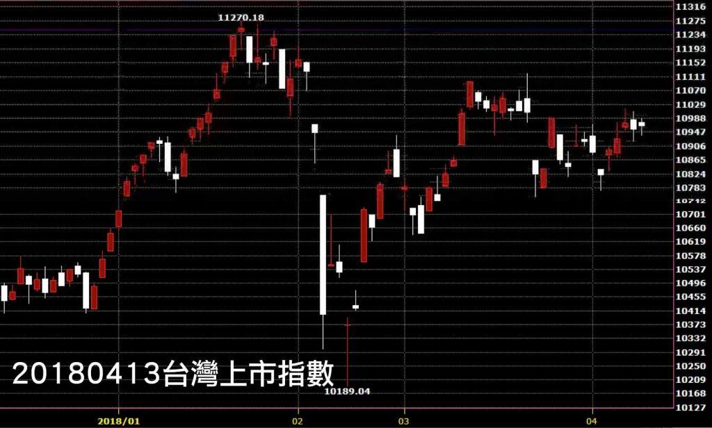 20180413台灣上市指數日K線圖股票技術分析教學