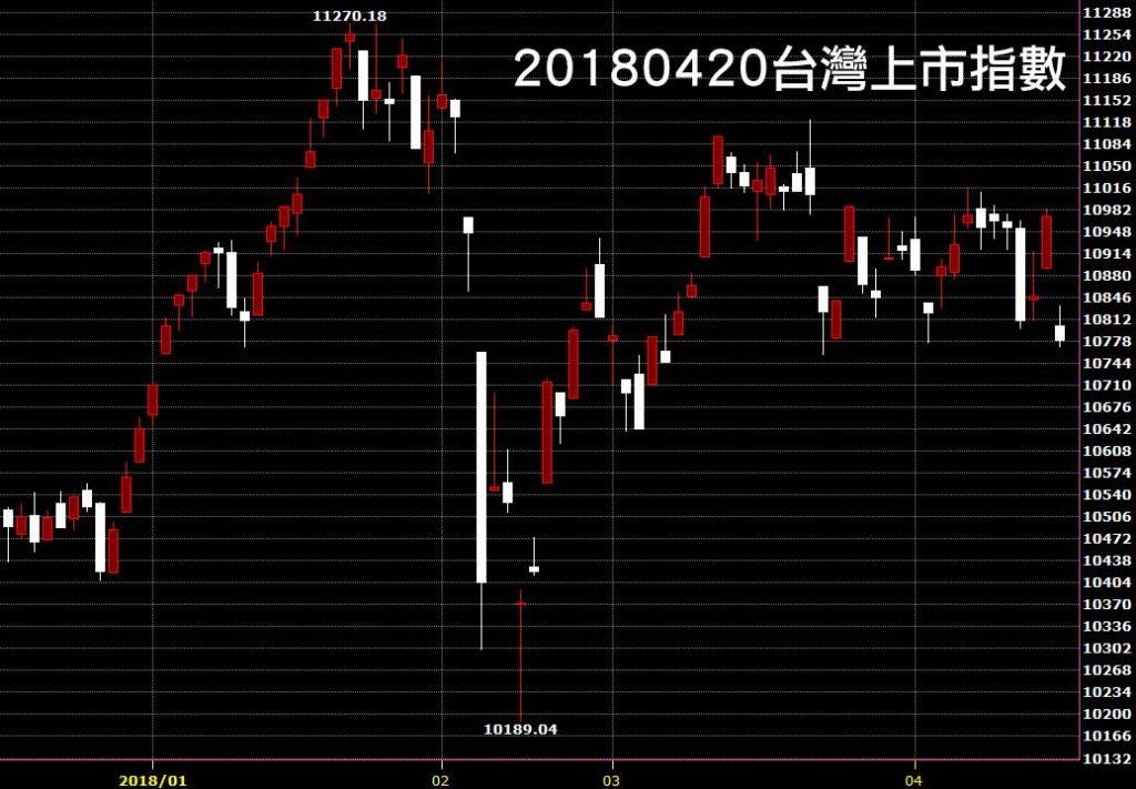 20180420台灣上市指數台股大跌看日K線圖技術分析股票教學