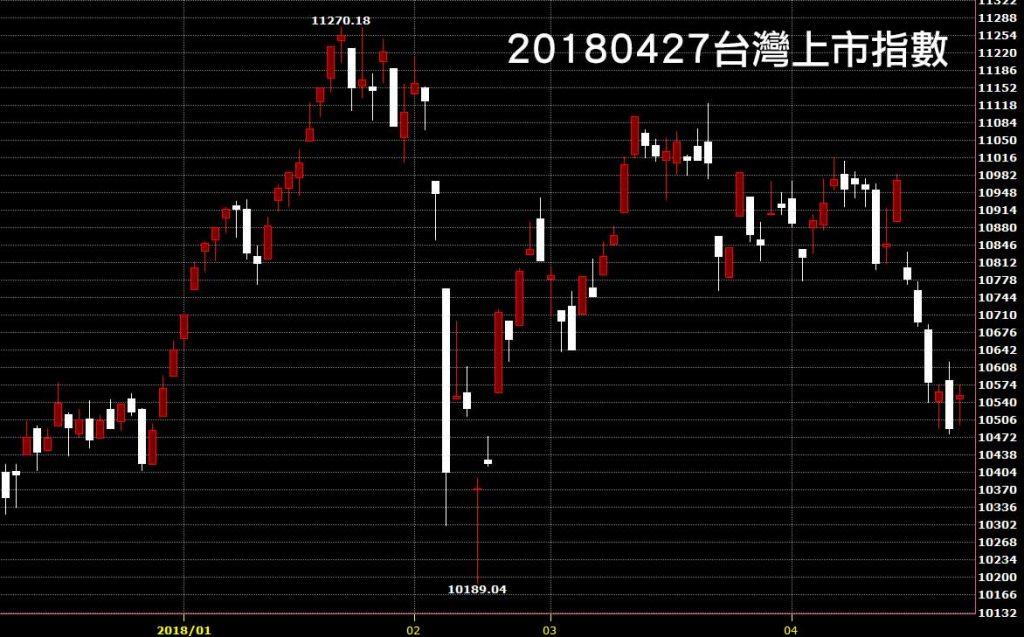 20180427台灣上市指數日K線圖股價技術分析免費教學