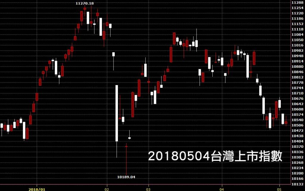 20180504台股上市指數日K線圖股價技術分析教學