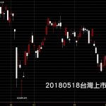 20180518台灣上市指數日K線圖技術分析股票教學看鵝爸