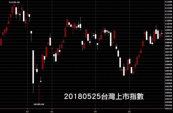 20180525台灣上市指數股價技術分析日線圖教學