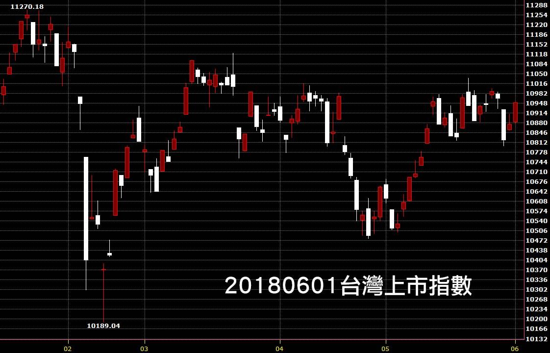 20180601台灣上市指數日K線圖技術分析股票教學
