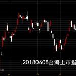 20180608台灣上市指數日K線圖股票技術分析教學股票教學看鵝爸