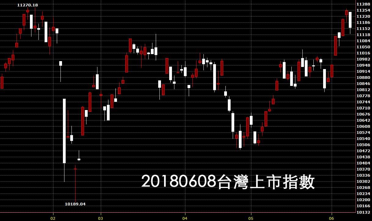 20180608台灣上市指數日K線圖股票技術分析教學