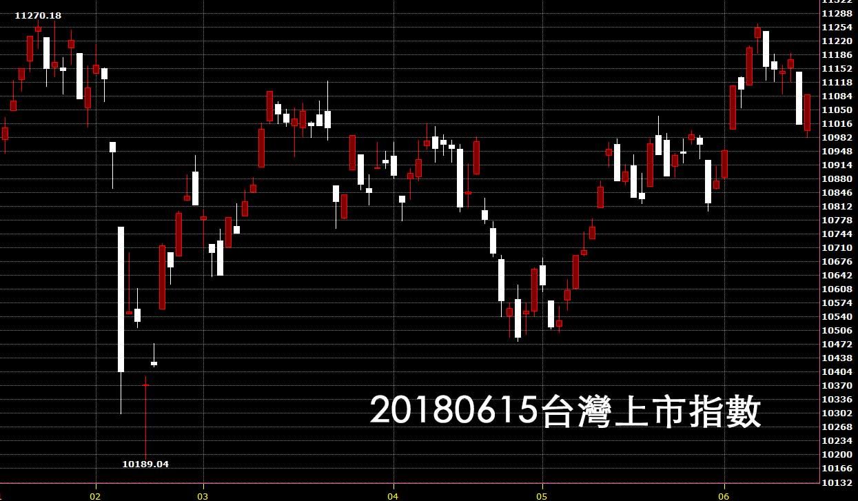 20180615台灣上市指數日K線圖技術分析股票教學