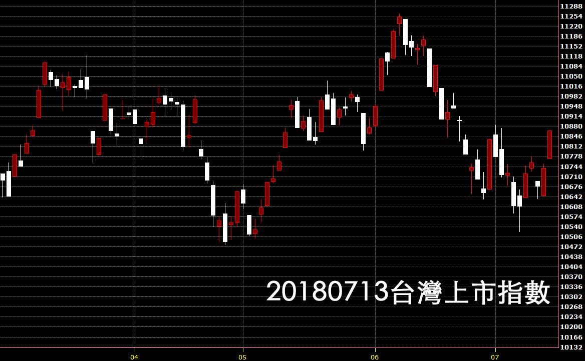 20180713台灣上市指數日K線圖鵝爸免費股票教學