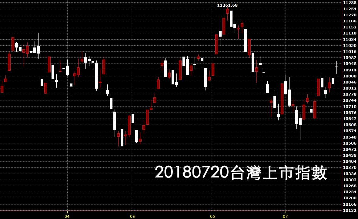 20180720台灣上市指數日K線圖技術分析鵝爸股票教學