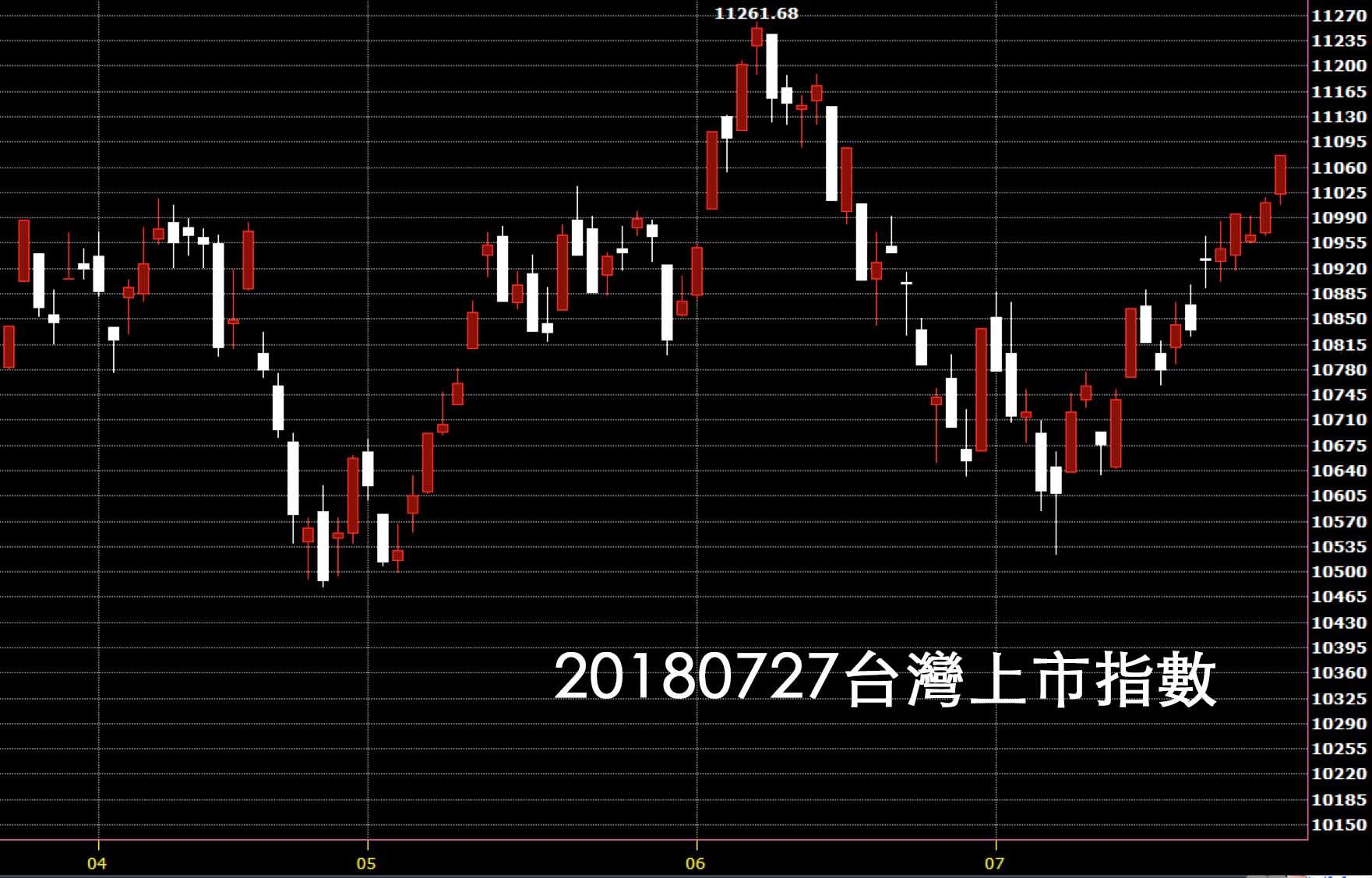 20180727台灣上市指數日K線圖技術分析股票教學