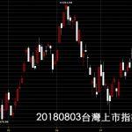 20180803台灣上市指數日K線圖技術分析鵝爸股票教學