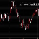 20180810台灣上市指數日線圖技術分析股票教學