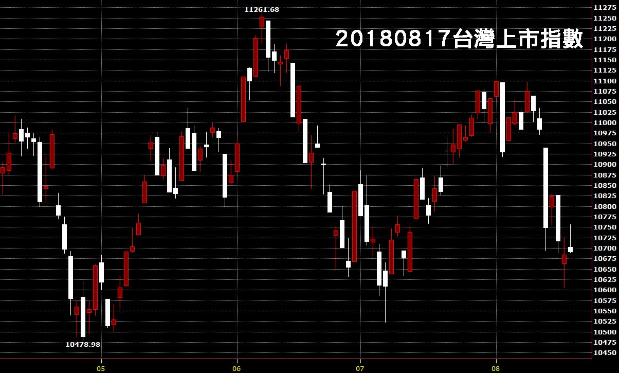 20180817台灣上市指數日K線圖股票教學