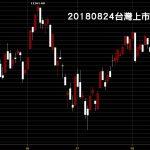 20180824台灣上市指數日K線圖鵝爸技術分析免費股票教學