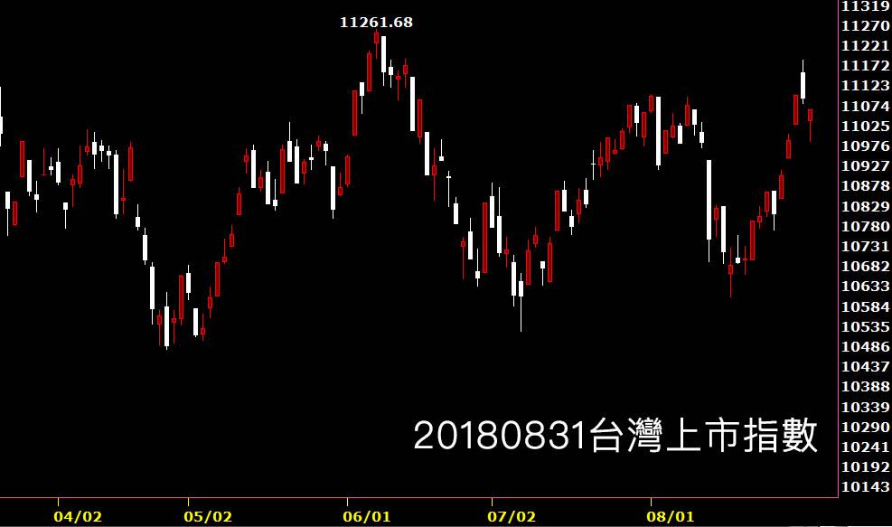 20180831台灣上市指數