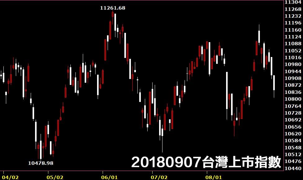 20180907台灣上市指數股價技術分析鵝爸免費股票教學