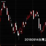 20180914台灣上市指數大漲看日K線圖進行技術分析股票教學