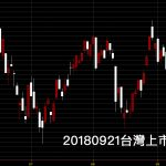 20180921台灣上市指數日K線圖技術分析股票教學