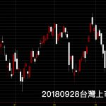 20180928台灣上市指數日K線圖鵝爸股票入門教學