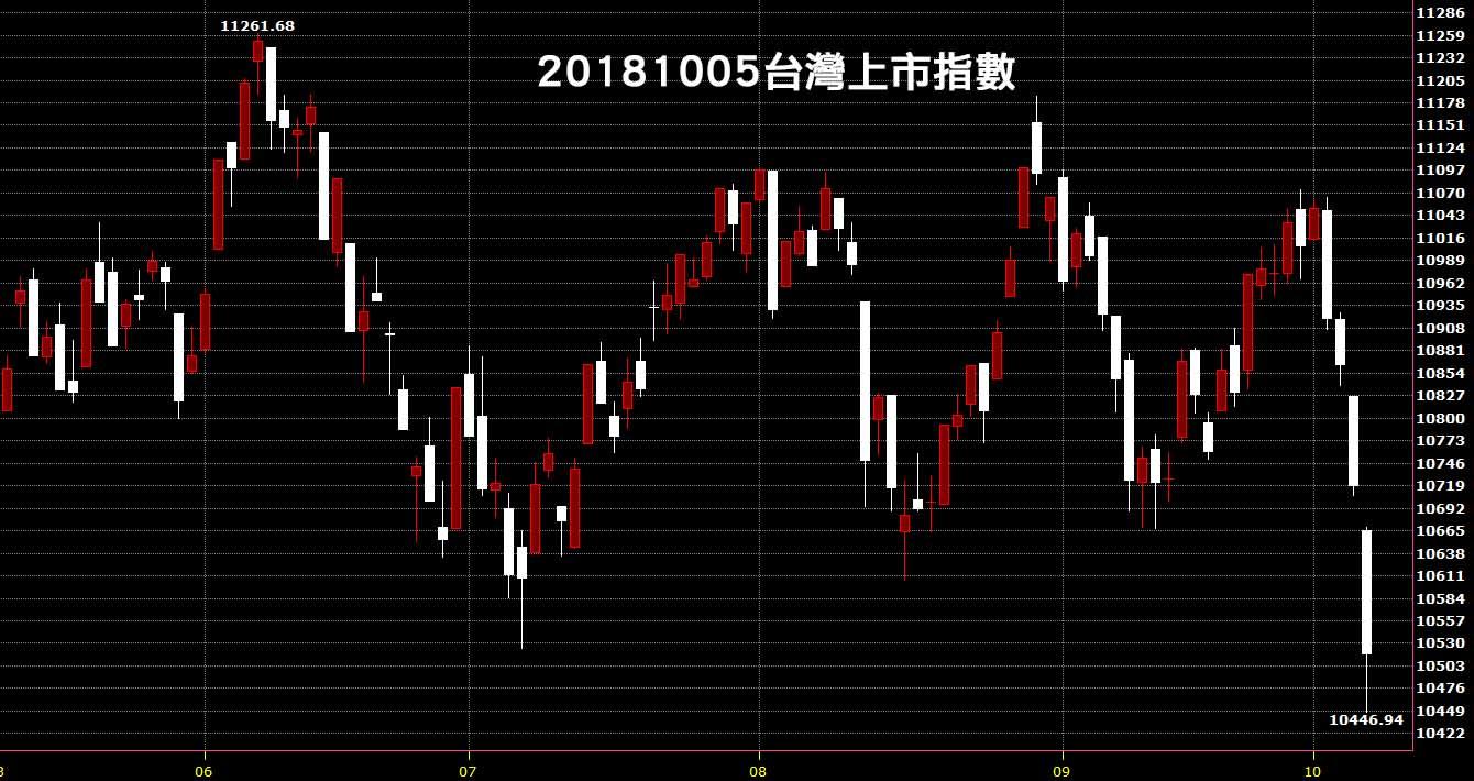 20181005台股上市指數股價技術分析入門教學看日K線圖