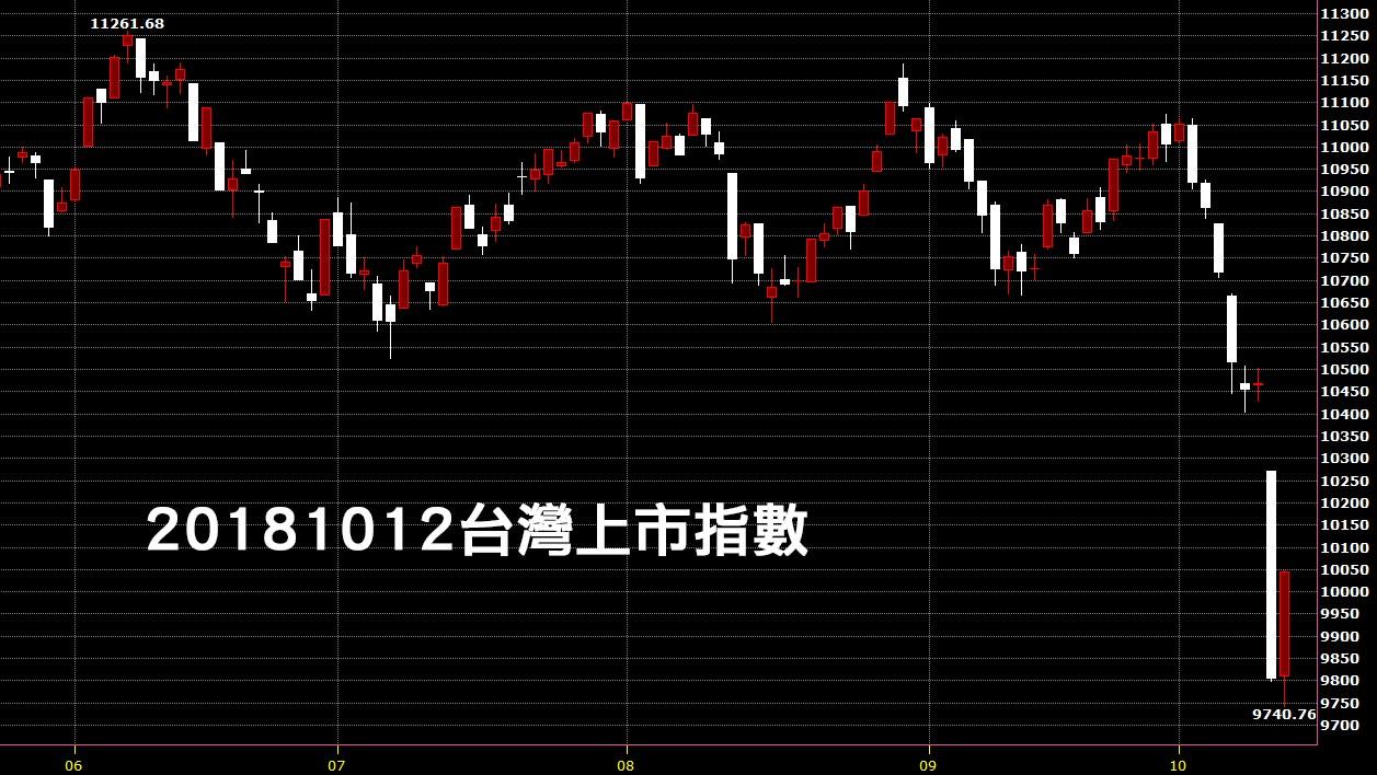 20181012台灣上市指數股票技術分析入門教學看鵝爸台股觀點