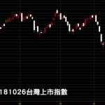 20181026台灣上市指數股價技術線圖入門教學鵝爸