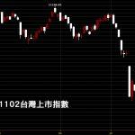 20181102台灣上市指數日K線圖股票技術分析入門教學