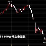 20181109台灣上市指數日K線圖股市入門技術分析教學