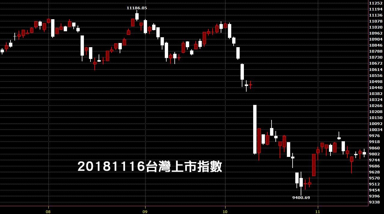 20181116台灣上市指數日K線圖技術分析入門看鵝爸免費股票教學