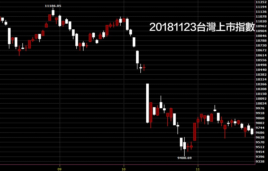 20181123台灣上市指數股價技術分析日K線圖技術分析股票入門教學看鵝爸