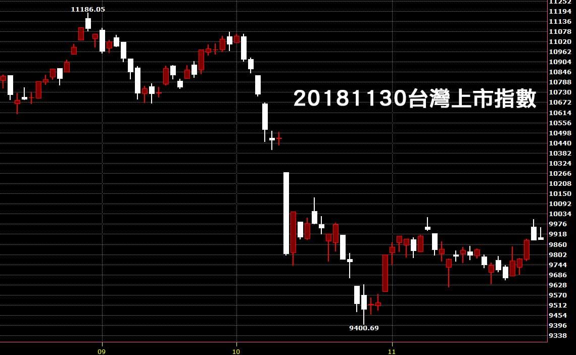 20181130台灣上市指數日K線圖技術分析股票教學入門看鵝爸