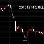 20181214台灣上市指數日K線圖技術分析入門教學
