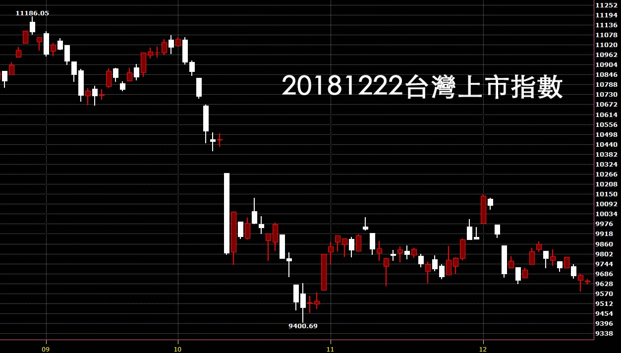 20181222台灣上市指數鵝爸技術分析日K線圖股票教學