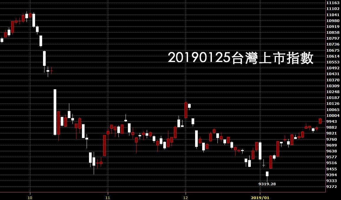 鵝爸買賣股票教學20190125台灣上市指數日K線圖技術分析