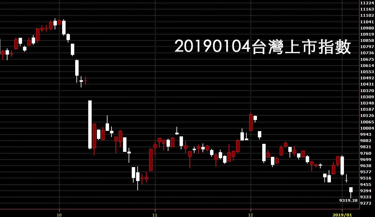 20190104台灣上市指數日K線圖技術分析入門股票教學
