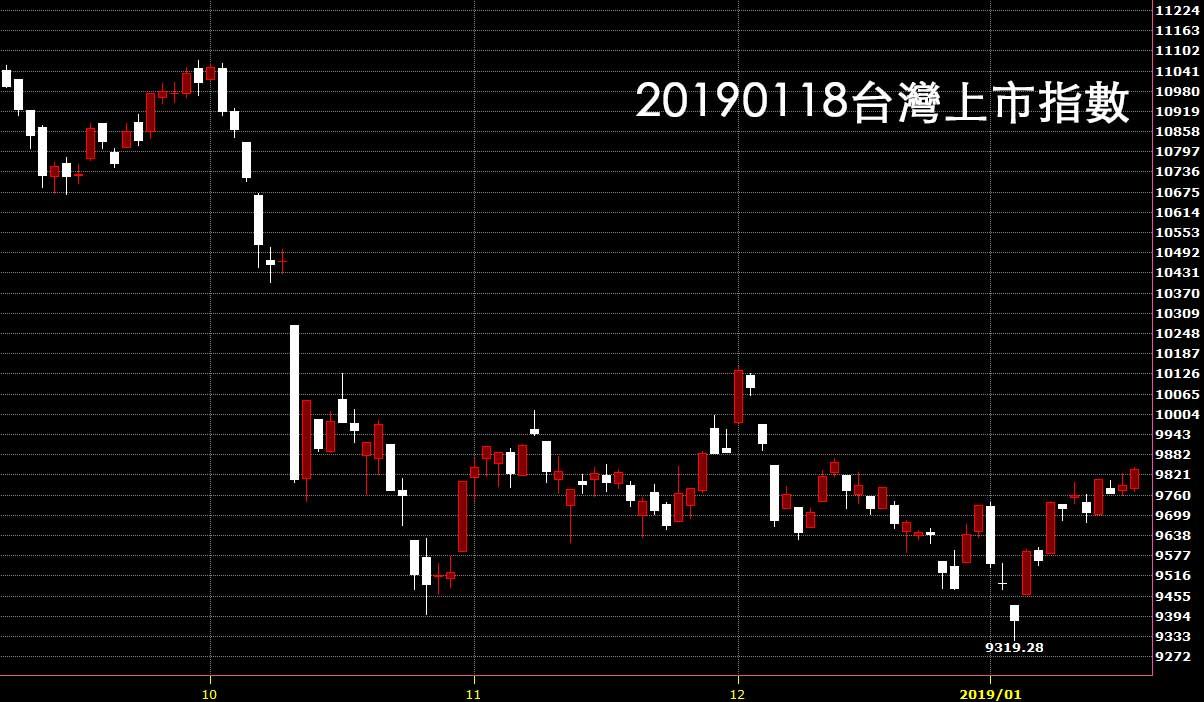 20190118鵝爸股票入門教學看台灣上市指數日K線圖技術分析