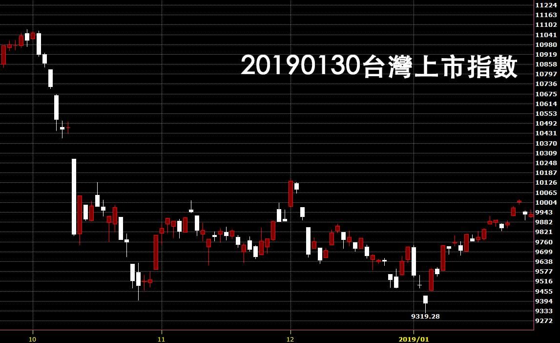 20190130台灣上市指數股價技術分析入門教學看日K線圖鵝爸股票操作心得