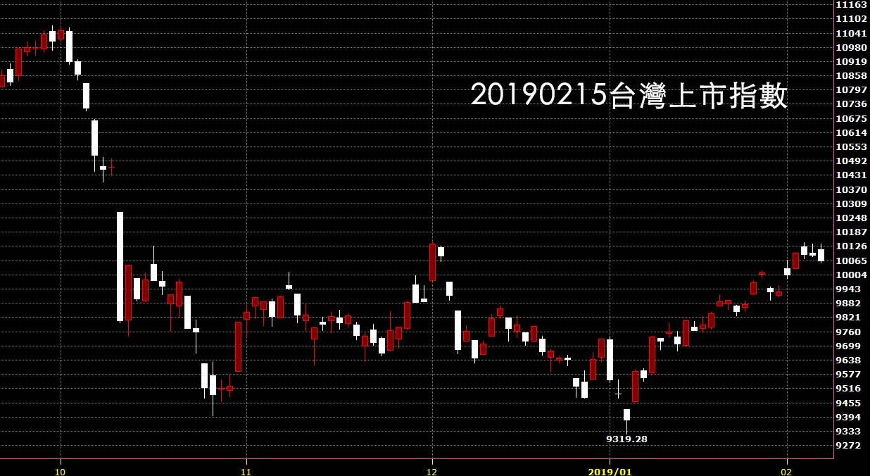 20190215台灣上市指數技術分析看日K線圖鵝爸股票教學入門